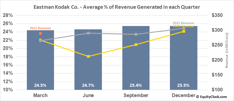 Eastman Kodak Co. (NYSE:KODK) Revenue Seasonality