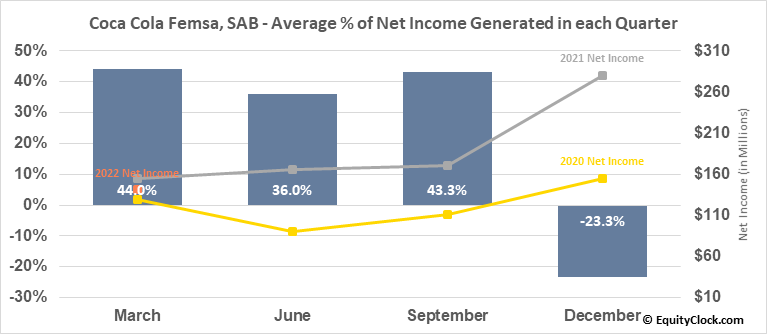 Coca Cola Femsa, SAB (NYSE:KOF) Net Income Seasonality