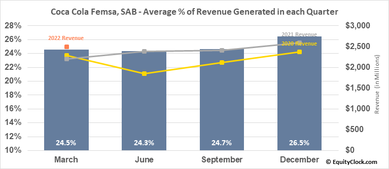 Coca Cola Femsa, SAB (NYSE:KOF) Revenue Seasonality