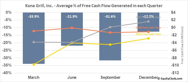 Kona Grill, Inc. (OTCMKT:KONAQ) Free Cash Flow Seasonality