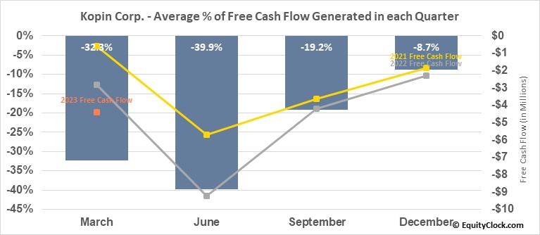 Kopin Corp. (NASD:KOPN) Free Cash Flow Seasonality