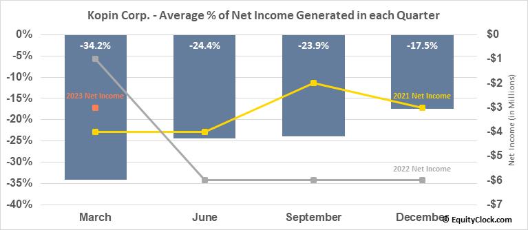 Kopin Corp. (NASD:KOPN) Net Income Seasonality