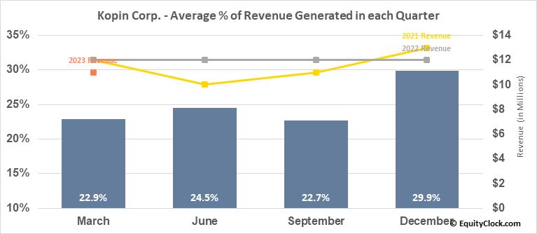 Kopin Corp. (NASD:KOPN) Revenue Seasonality