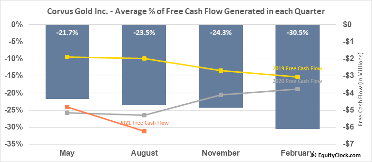 Corvus Gold Inc. (TSE:KOR.TO) Free Cash Flow Seasonality