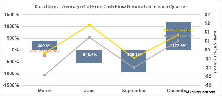Koss Corp. (NASD:KOSS) Free Cash Flow Seasonality