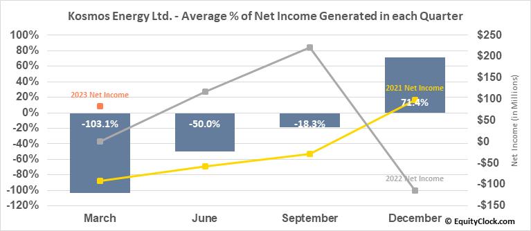 Kosmos Energy Ltd. (NYSE:KOS) Net Income Seasonality