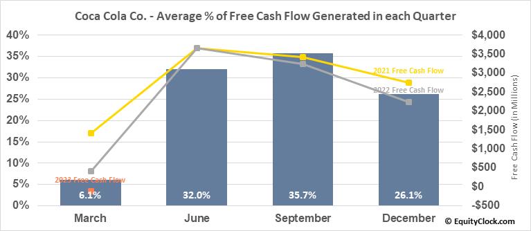 Coca Cola Co. (NYSE:KO) Free Cash Flow Seasonality
