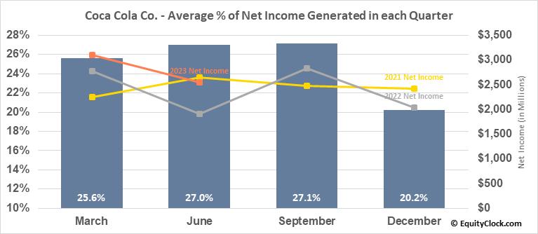 Coca Cola Co. (NYSE:KO) Net Income Seasonality