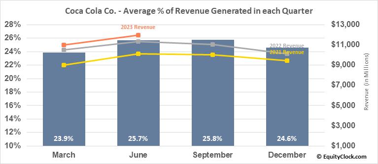 Coca Cola Co. (NYSE:KO) Revenue Seasonality