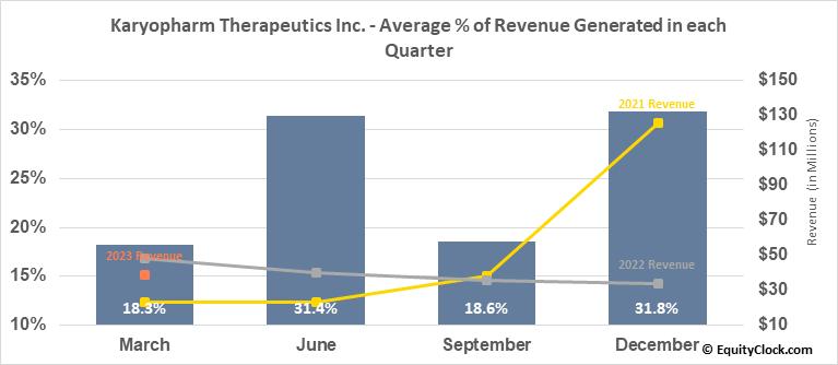 Karyopharm Therapeutics Inc. (NASD:KPTI) Revenue Seasonality