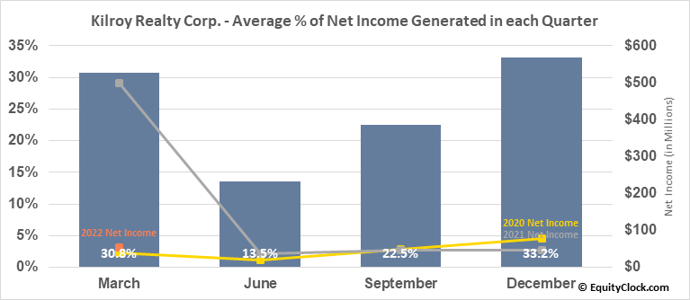 Kilroy Realty Corp. (NYSE:KRC) Net Income Seasonality