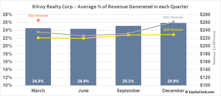 Kilroy Realty Corp. (NYSE:KRC) Revenue Seasonality