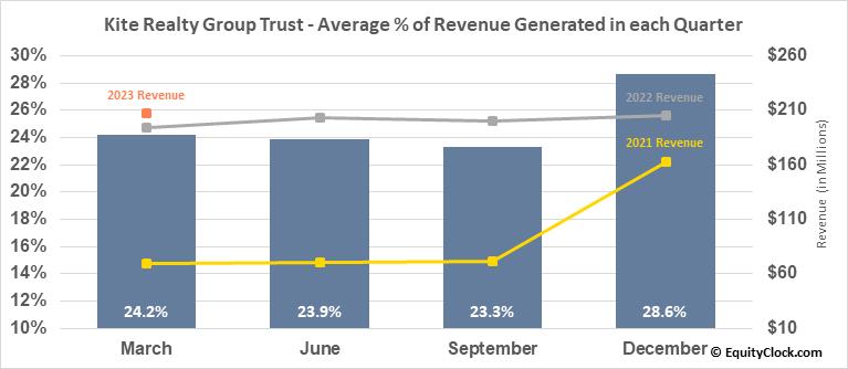 Kite Realty Group Trust (NYSE:KRG) Revenue Seasonality
