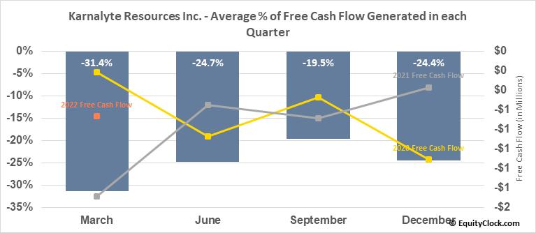 Karnalyte Resources Inc. (TSE:KRN.TO) Free Cash Flow Seasonality