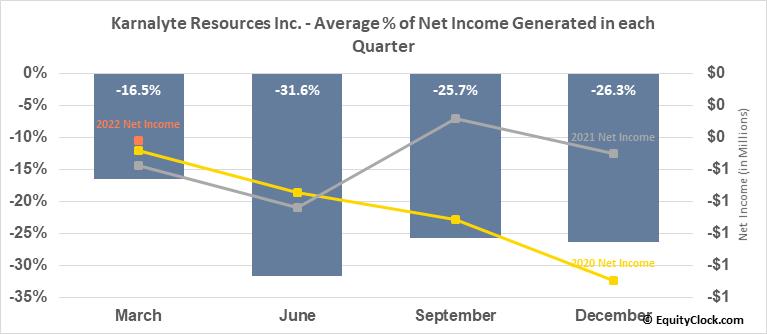 Karnalyte Resources Inc. (TSE:KRN.TO) Net Income Seasonality
