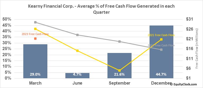 Kearny Financial Corp. (NASD:KRNY) Free Cash Flow Seasonality