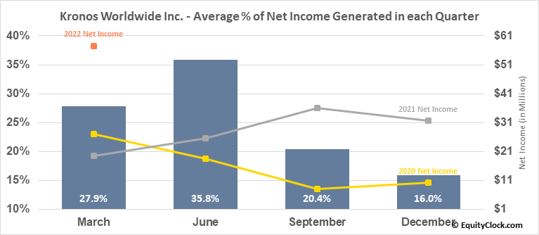Kronos Worldwide Inc. (NYSE:KRO) Net Income Seasonality