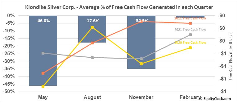 Klondike Silver Corp. (TSXV:KS.V) Free Cash Flow Seasonality