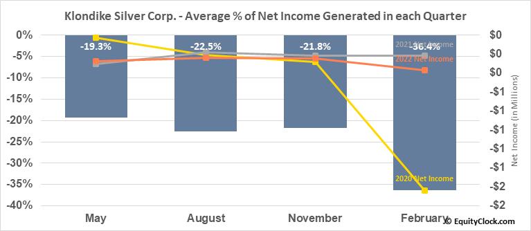 Klondike Silver Corp. (TSXV:KS.V) Net Income Seasonality