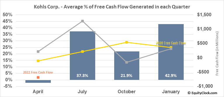 Kohls Corp. (NYSE:KSS) Free Cash Flow Seasonality