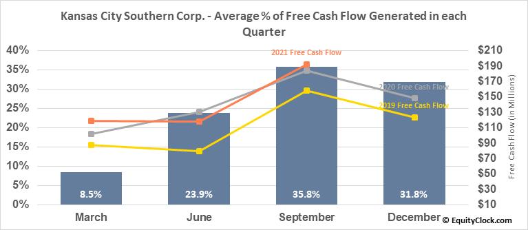 Kansas City Southern Corp. (NYSE:KSU) Free Cash Flow Seasonality