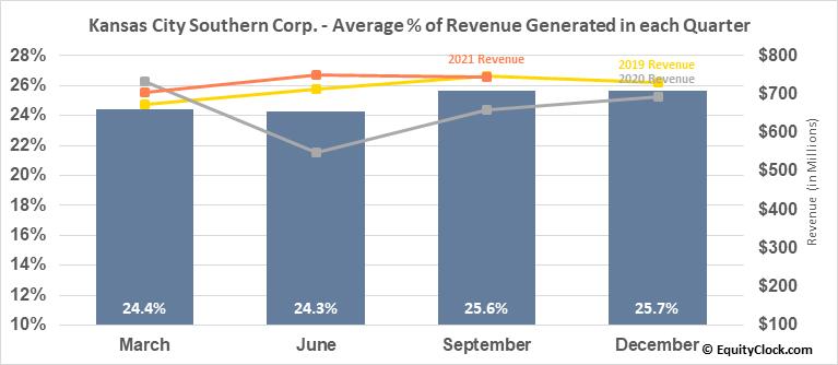 Kansas City Southern Corp. (NYSE:KSU) Revenue Seasonality