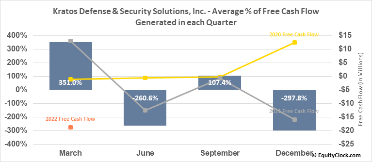 Kratos Defense & Security Solutions, Inc. (NASD:KTOS) Free Cash Flow Seasonality