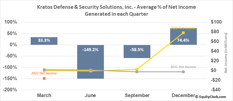 Kratos Defense & Security Solutions, Inc. (NASD:KTOS) Net Income Seasonality