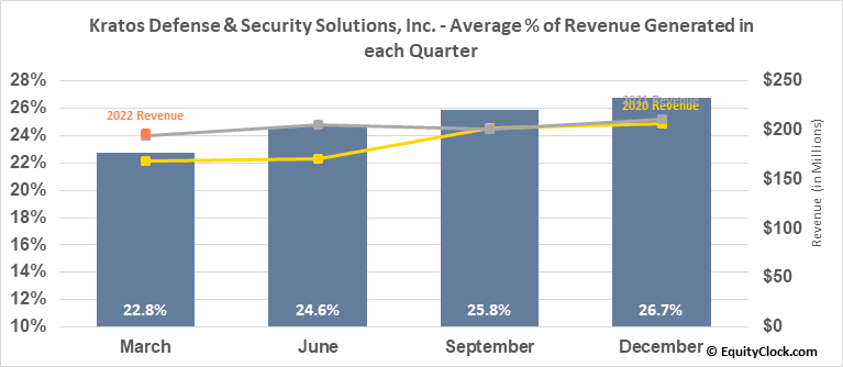 Kratos Defense & Security Solutions, Inc. (NASD:KTOS) Revenue Seasonality