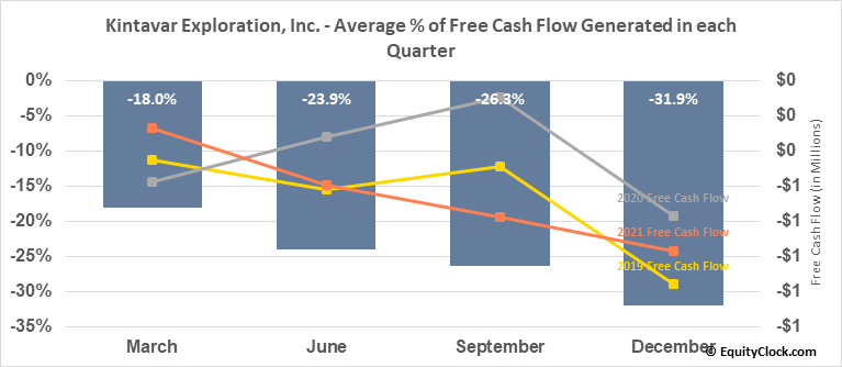 Kintavar Exploration, Inc. (TSXV:KTR.V) Free Cash Flow Seasonality