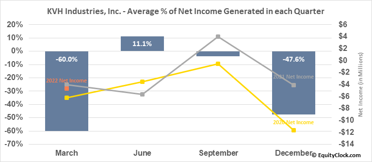KVH Industries, Inc. (NASD:KVHI) Net Income Seasonality
