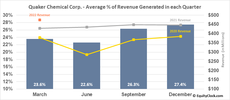 Quaker Chemical Corp. (NYSE:KWR) Revenue Seasonality