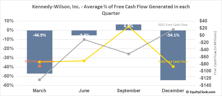 Kennedy-Wilson, Inc. (NYSE:KW) Free Cash Flow Seasonality