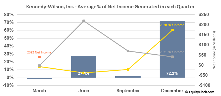 Kennedy-Wilson, Inc. (NYSE:KW) Net Income Seasonality