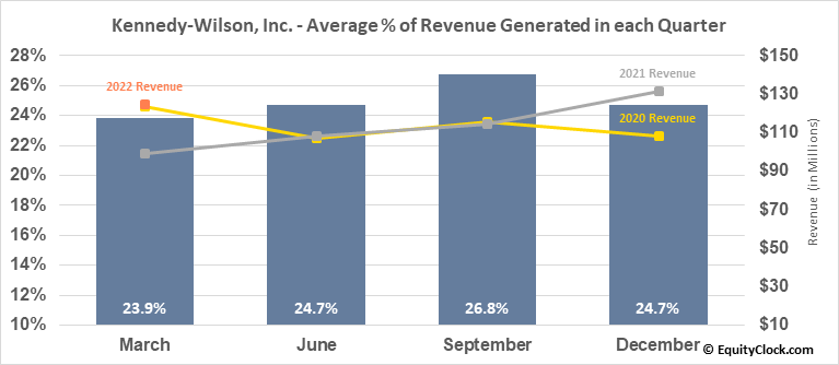 Kennedy-Wilson, Inc. (NYSE:KW) Revenue Seasonality