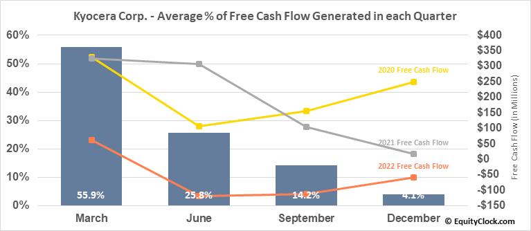 Kyocera Corp. (OTCMKT:KYOCY) Free Cash Flow Seasonality