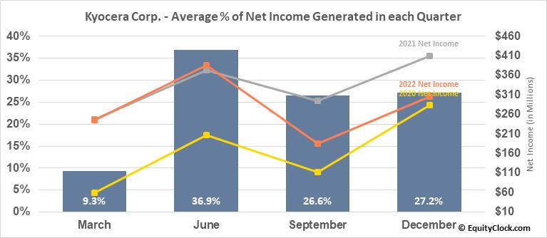 Kyocera Corp. (OTCMKT:KYOCY) Net Income Seasonality