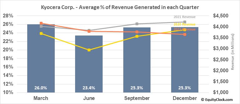 Kyocera Corp. (OTCMKT:KYOCY) Revenue Seasonality