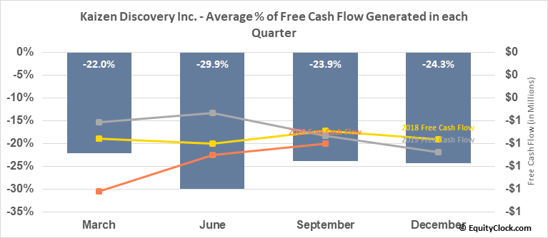 Kaizen Discovery Inc. (TSXV:KZD.V) Free Cash Flow Seasonality