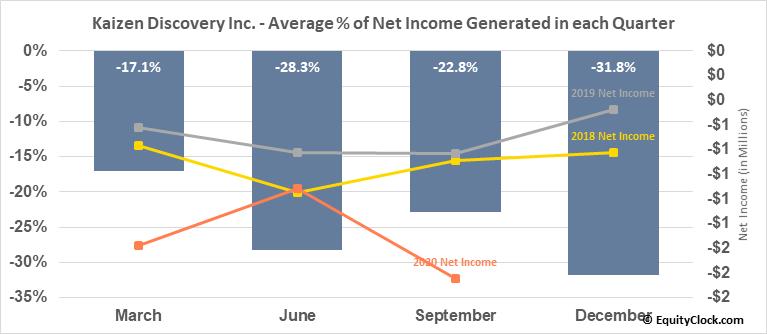 Kaizen Discovery Inc. (TSXV:KZD.V) Net Income Seasonality