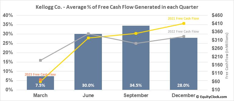 Kellogg Co. (NYSE:K) Free Cash Flow Seasonality