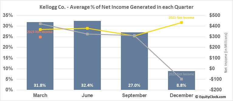 Kellogg Co. (NYSE:K) Net Income Seasonality