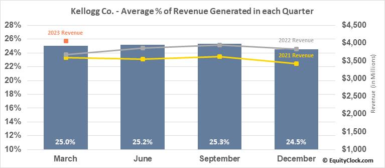 Kellogg Co. (NYSE:K) Revenue Seasonality