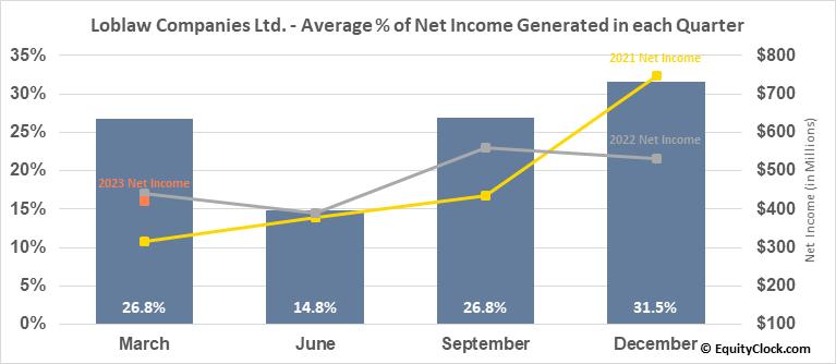 Loblaw Companies Ltd. (TSE:L.TO) Net Income Seasonality
