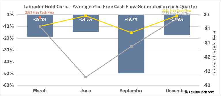 Labrador Gold Corp. (TSXV:LAB.V) Free Cash Flow Seasonality