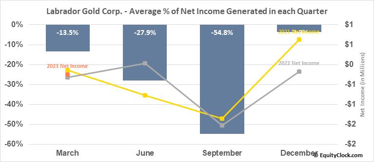 Labrador Gold Corp. (TSXV:LAB.V) Net Income Seasonality