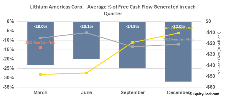 Lithium Americas Corp. (TSE:LAC.TO) Free Cash Flow Seasonality