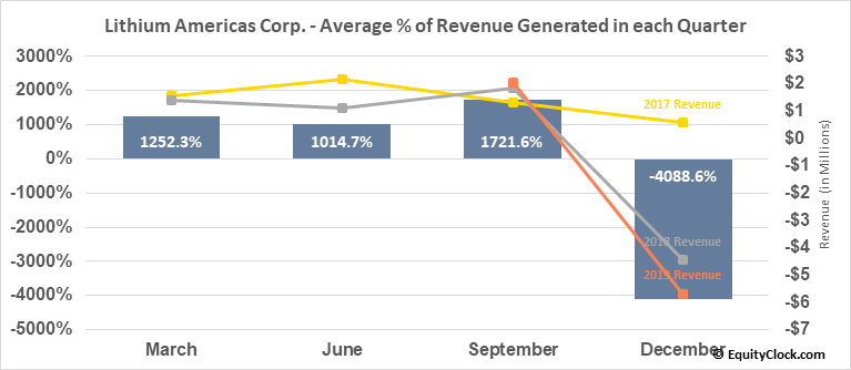 Lithium Americas Corp. (TSE:LAC.TO) Revenue Seasonality