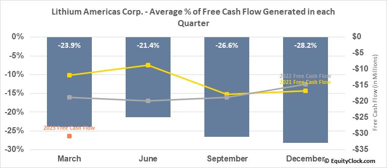 Lithium Americas Corp. (NYSE:LAC) Free Cash Flow Seasonality