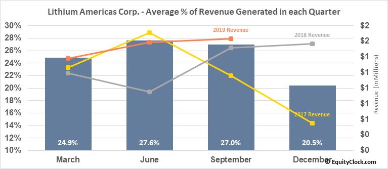 Lithium Americas Corp. (NYSE:LAC) Revenue Seasonality